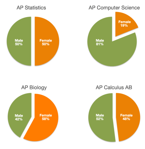 AP 2011 Test Comparison Female vs Male