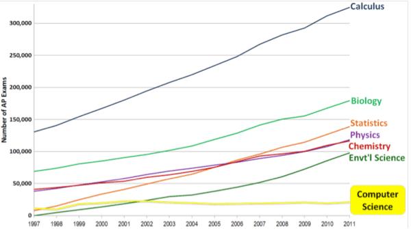 AP Exams 1997-2011
