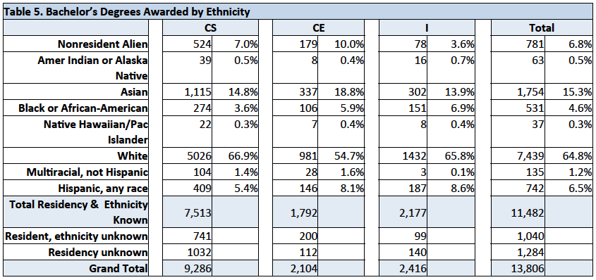 Bachelor's Degree Awarded by Ethnicity