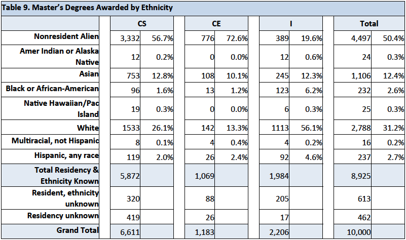 Masters Degrees Awarded by Ethnicity