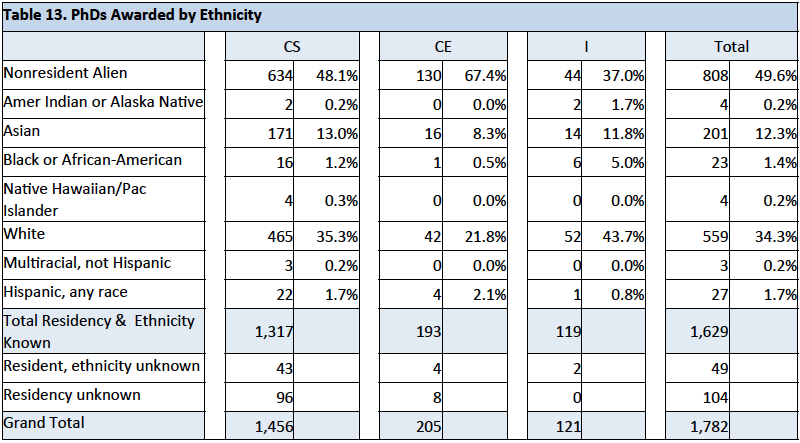 PhDs Awarded by Ethnicity