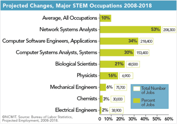 Projected Changes - Major STEM Occupations 2008-2018