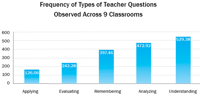 Frequency of Types of Teacher Questions